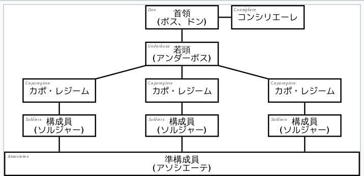 コンシリエーレ 組織図